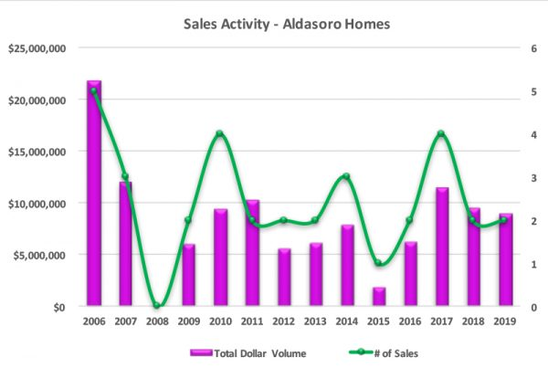 Aldasoro, Telluride CO Homes