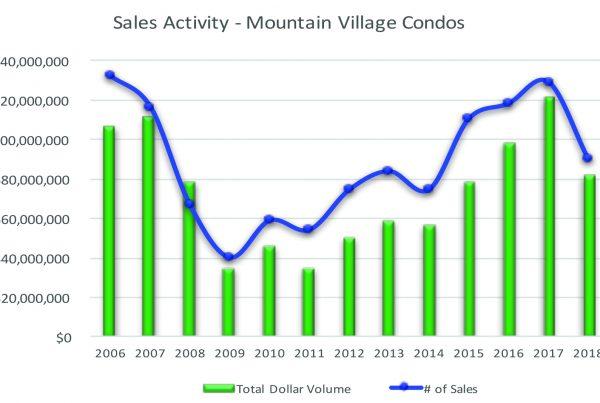 Mountain Village Condos