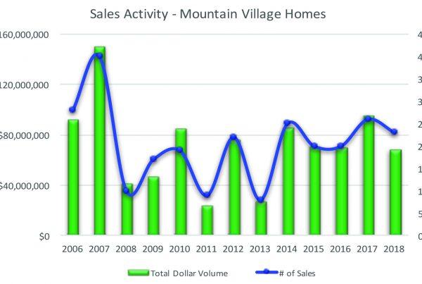 Mountain Village Homes