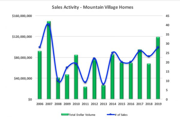 Mountain Village, CO Homes Sales Activity