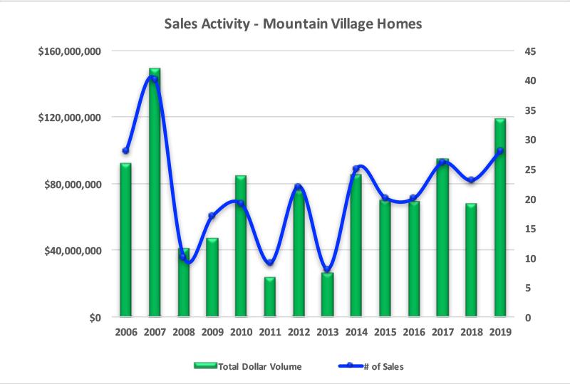 Mountain Village, CO Homes Sales Activity