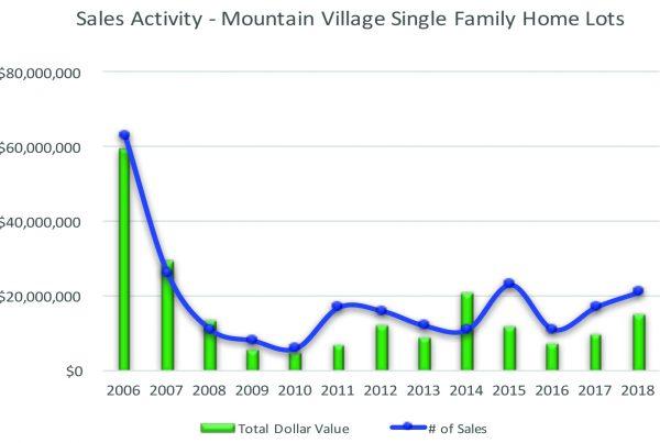 Mountain Village Lots