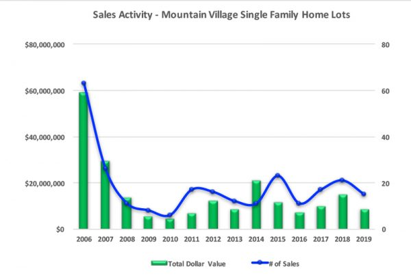Mountain Village, CO Lot Sales