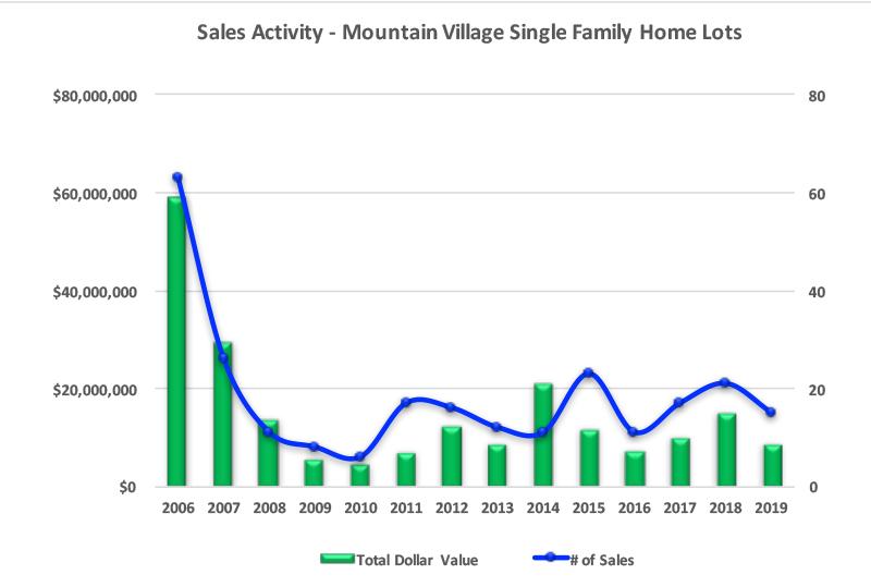 Mountain Village, CO Lot Sales