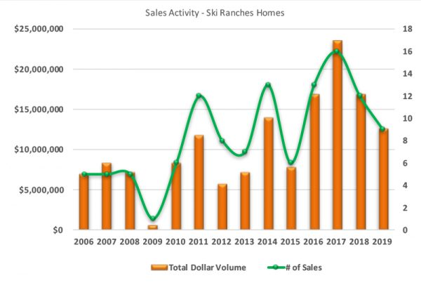 Ski Ranches, Telluride CO Homes