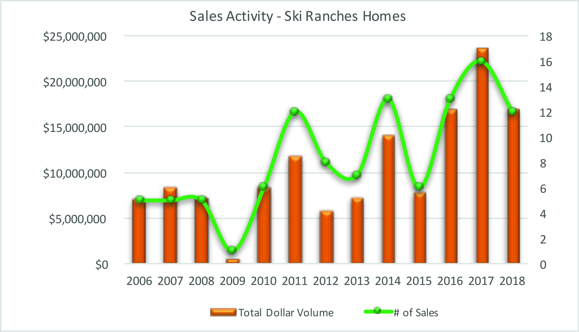 Ski Ranch Homes