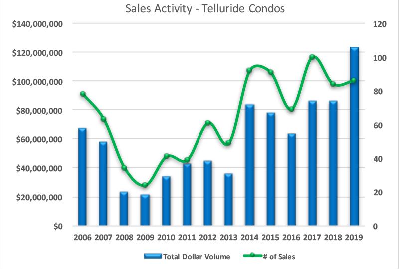 Telluride Condos sales activity