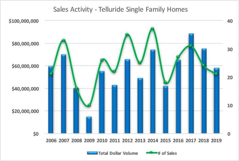 Telluride Homes