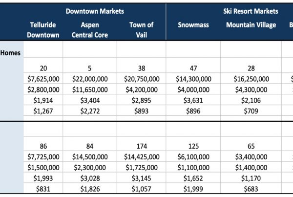 Colorado Area Ski Markets