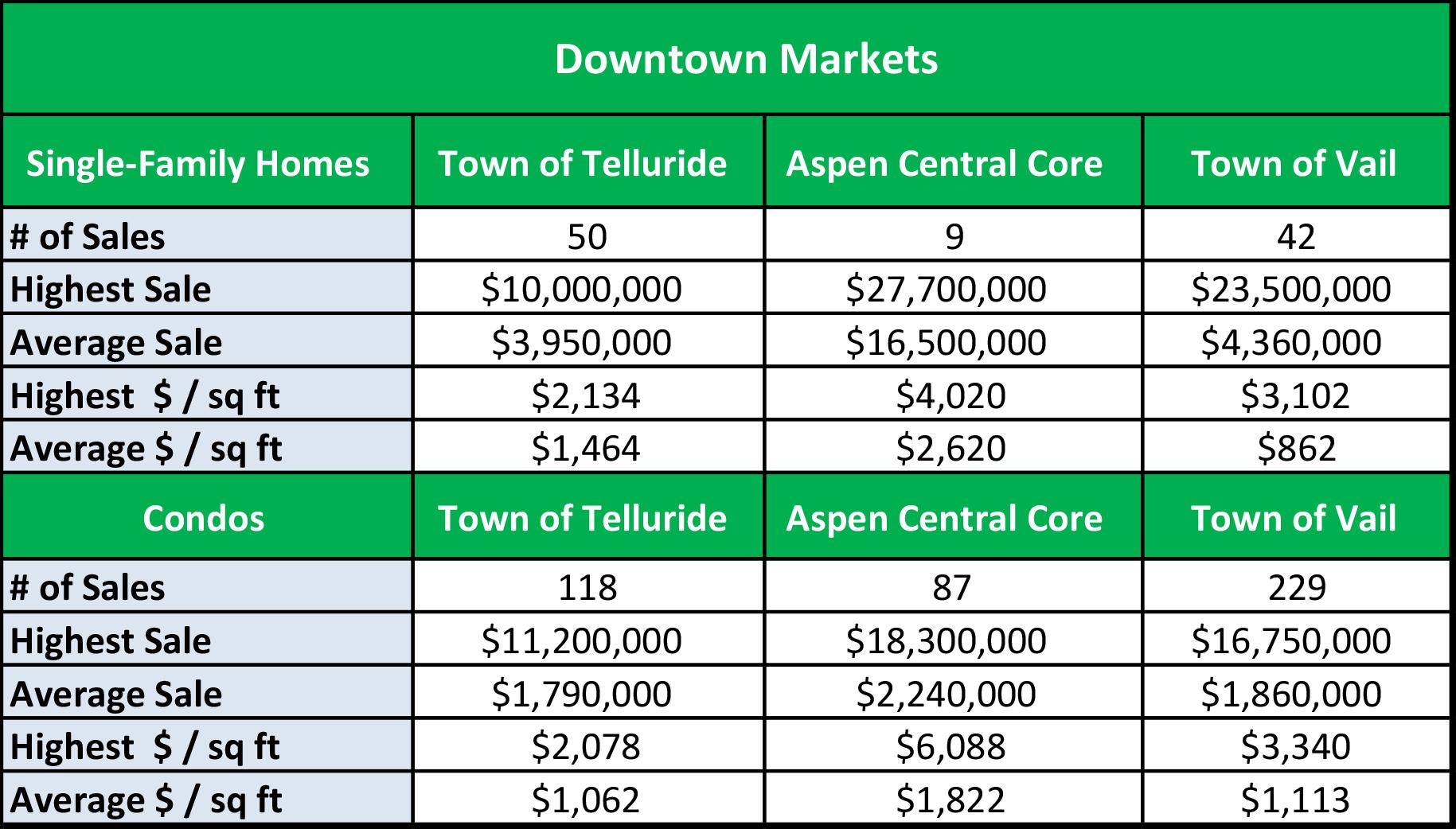 Area Ski Markets DOWNTOWN