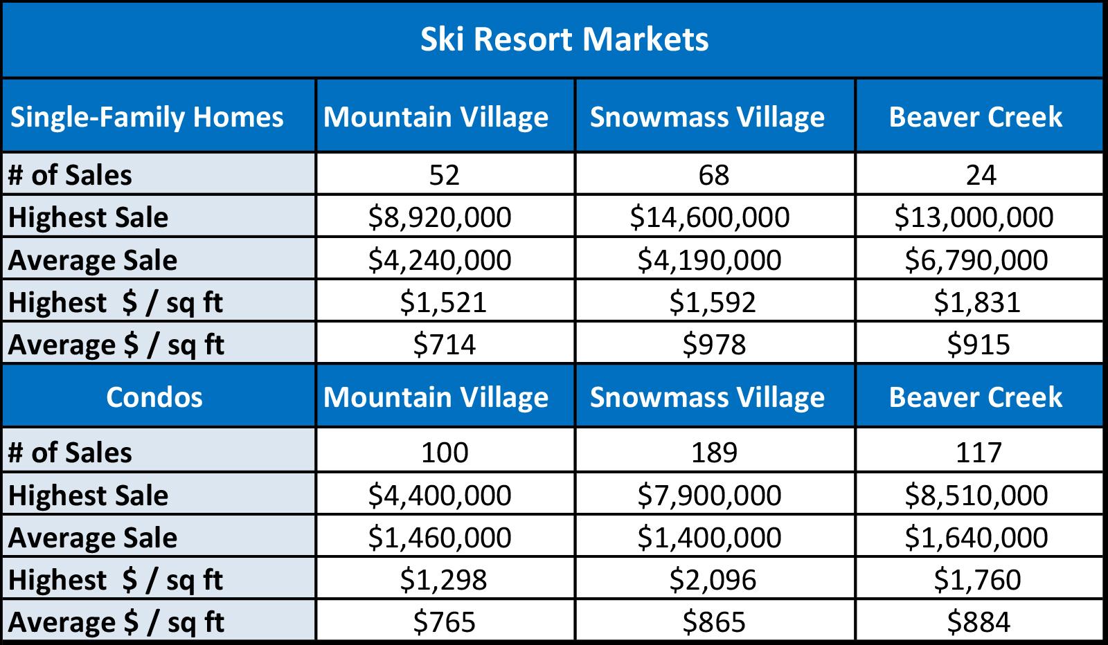 Area Ski Markets